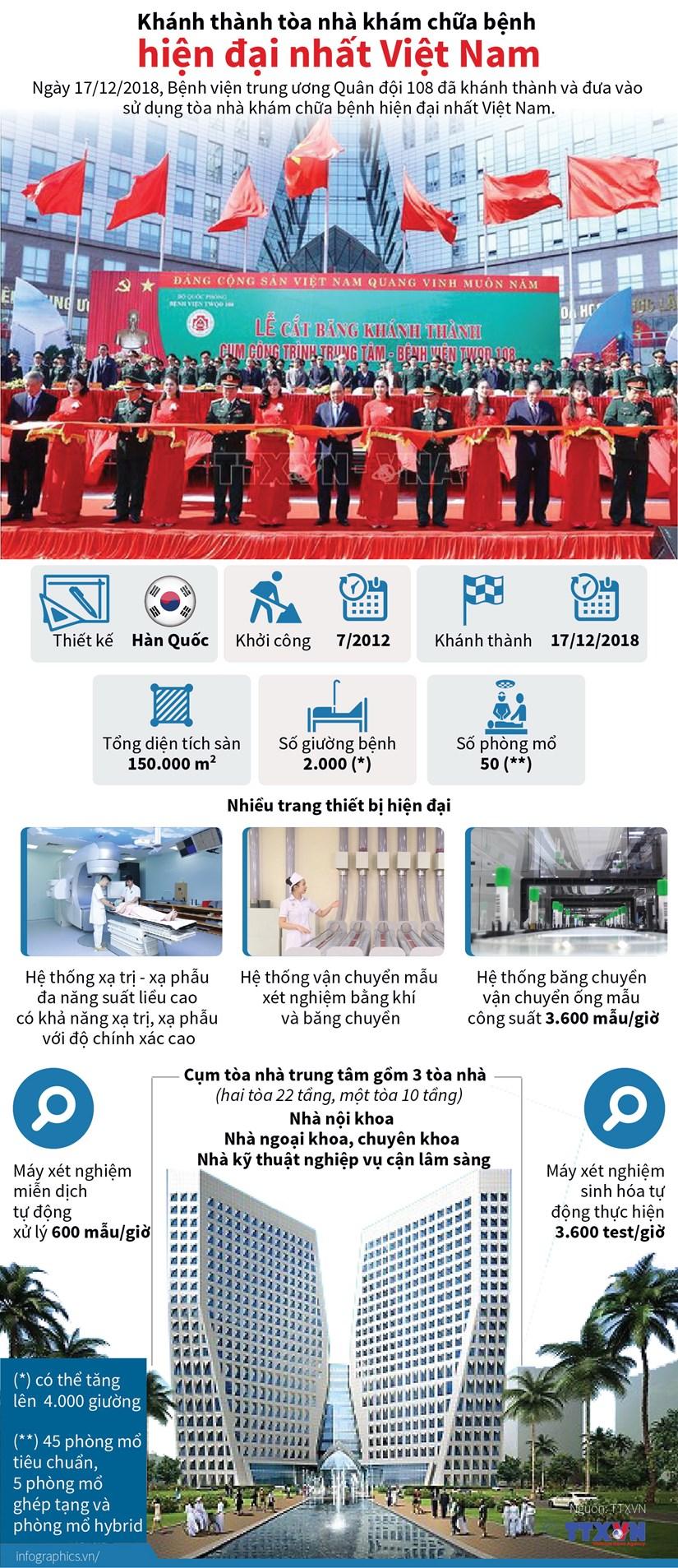 [Infographics] Toa nha kham chua benh hien dai nhat Viet Nam hinh anh 1