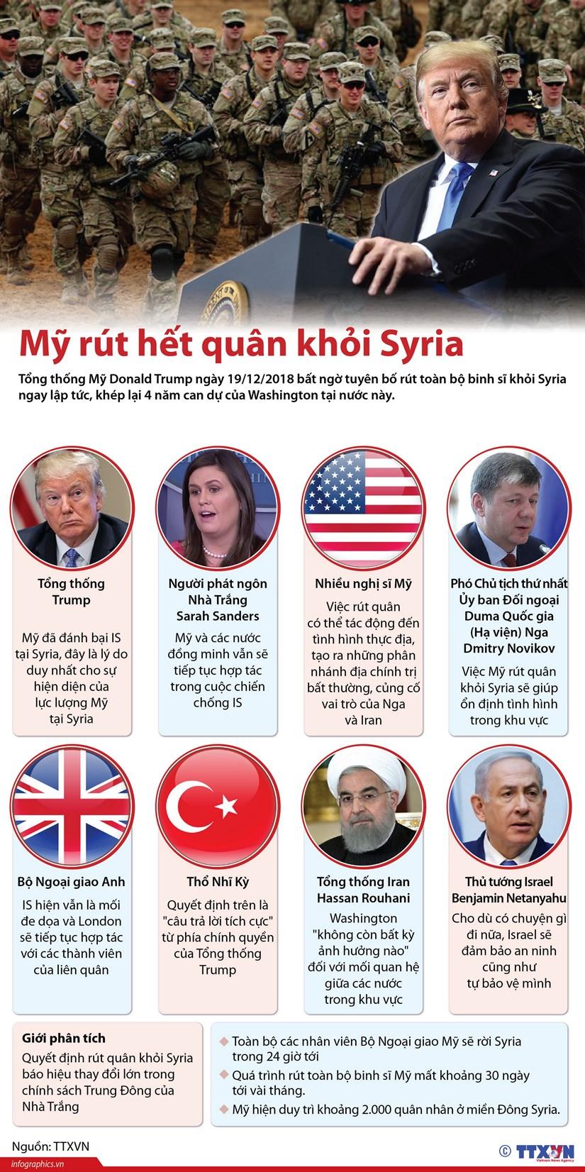 [Infographics] Phan ung cua cac nuoc khi My rut quan khoi Syria hinh anh 1
