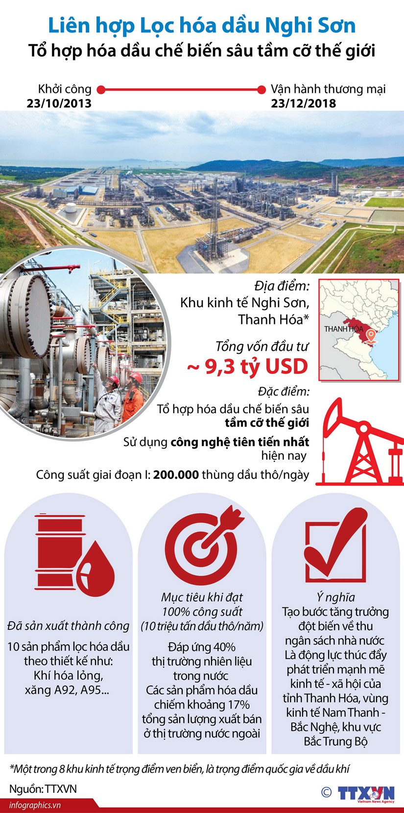 [Infographics] Chinh thuc van hanh Lien hop Loc hoa dau Nghi Son hinh anh 1
