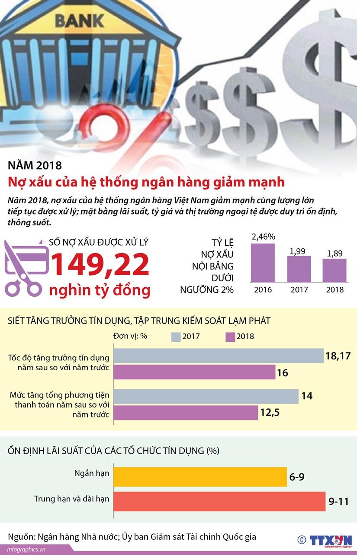 [Infographics] No xau cua he thong ngan hang giam manh trong nam 2018 hinh anh 1