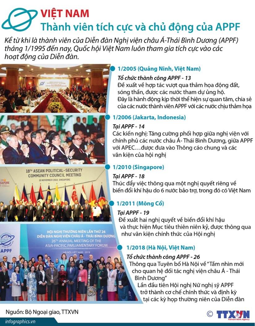 [Infographics] Viet Nam - thanh vien tich cuc va chu dong cua APPF hinh anh 1