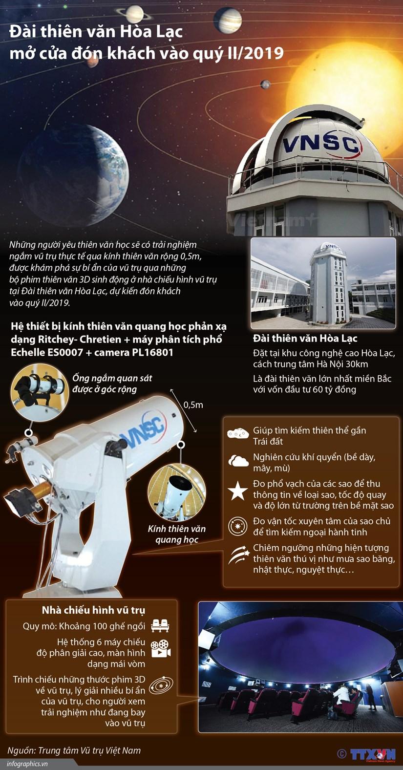 [Infographics] Dai thien van Hoa Lac mo cua don khach vao quy 2 hinh anh 1