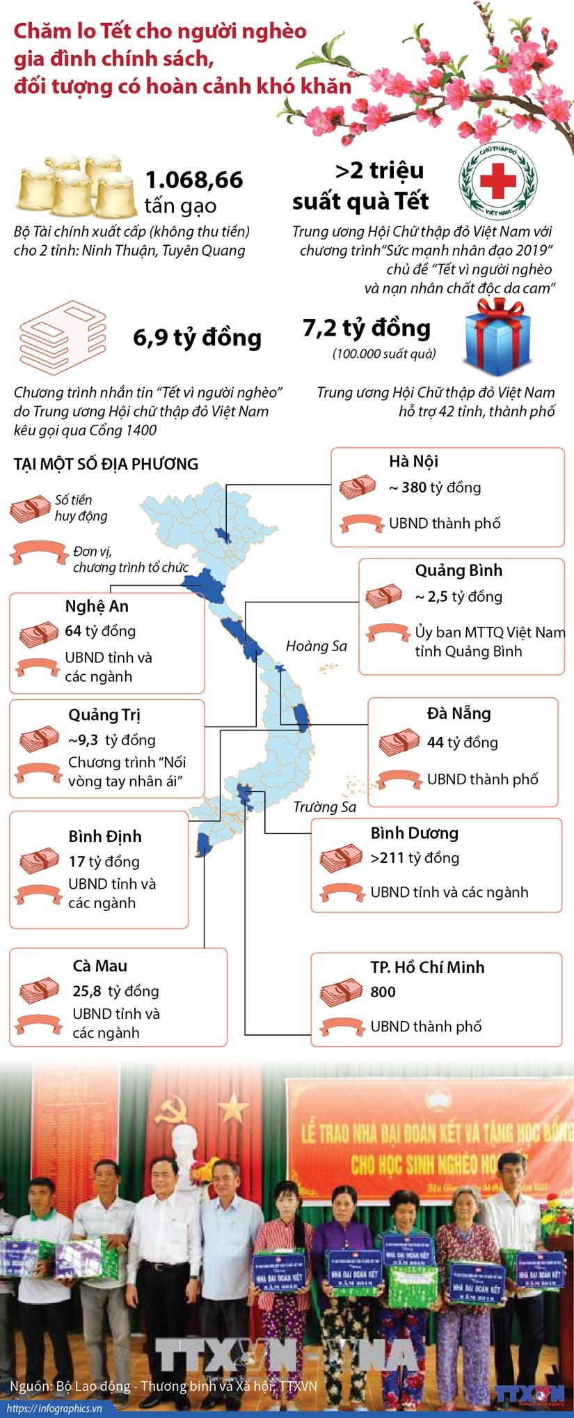 [Infographics] Cham lo Tet cho nguoi ngheo, gia dinh chinh sach hinh anh 1