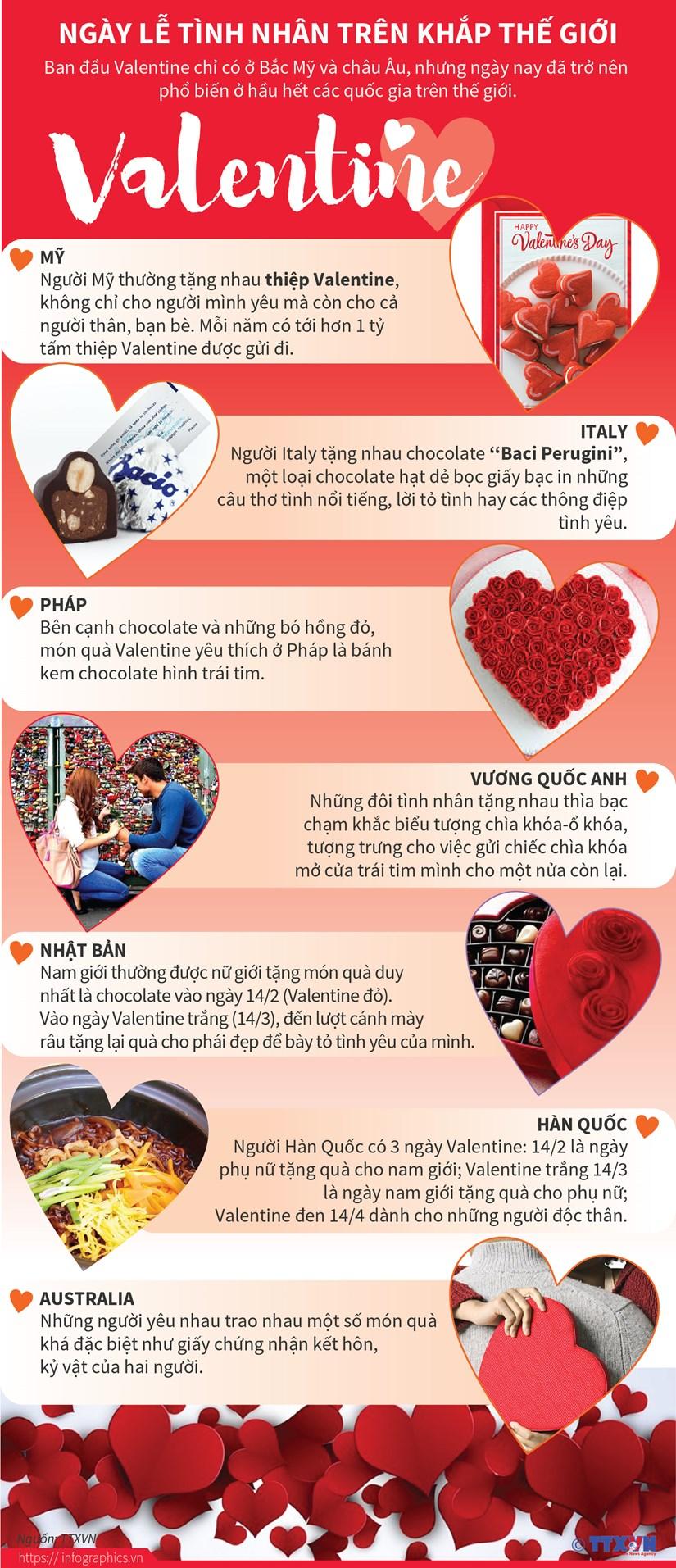 [Infographics] Tang qua gi cho nguoi yeu trong ngay Valetine? hinh anh 1