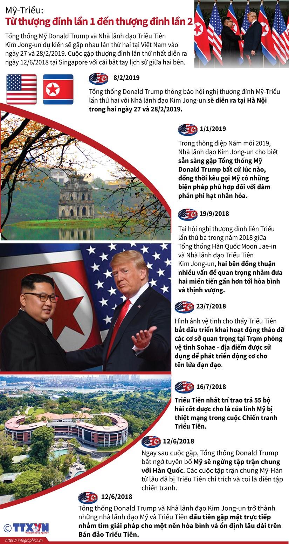 [Infographics] Tu hoi nghi My-Trieu lan 1 den thuong dinh lan 2 hinh anh 1