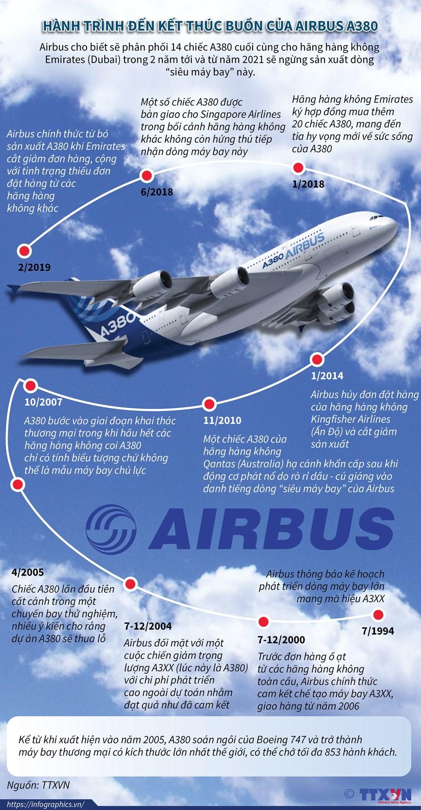 [Infographics] Hanh trinh dan den ket thuc buon cua Airbus A380 hinh anh 1