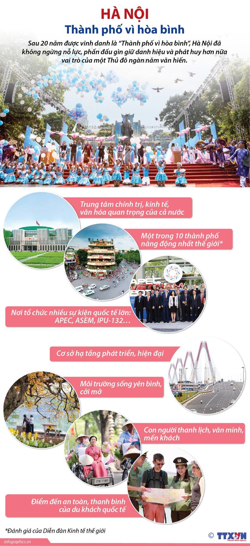 [Infographics] Ha Noi gin giu danh hieu 'Thanh pho vi hoa binh' hinh anh 1