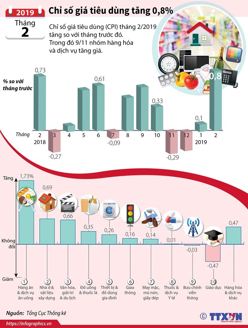 [Infographics] Chi so gia tieu dung thang 2 tang 0,8% hinh anh 1