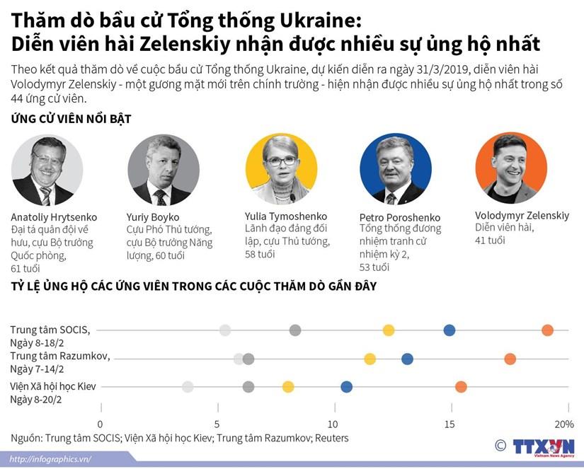 [Infographics] Ket qua tham do ve cuoc bau cu Tong thong Ukraine hinh anh 1