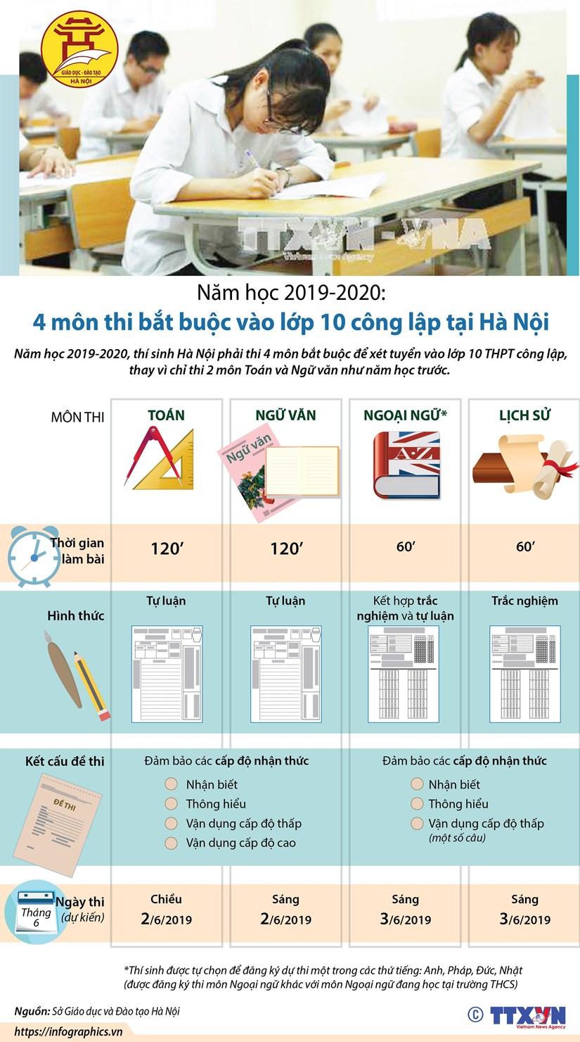 [Infographics] Bon mon thi bat buoc vao lop 10 cong lap tai Ha Noi hinh anh 1