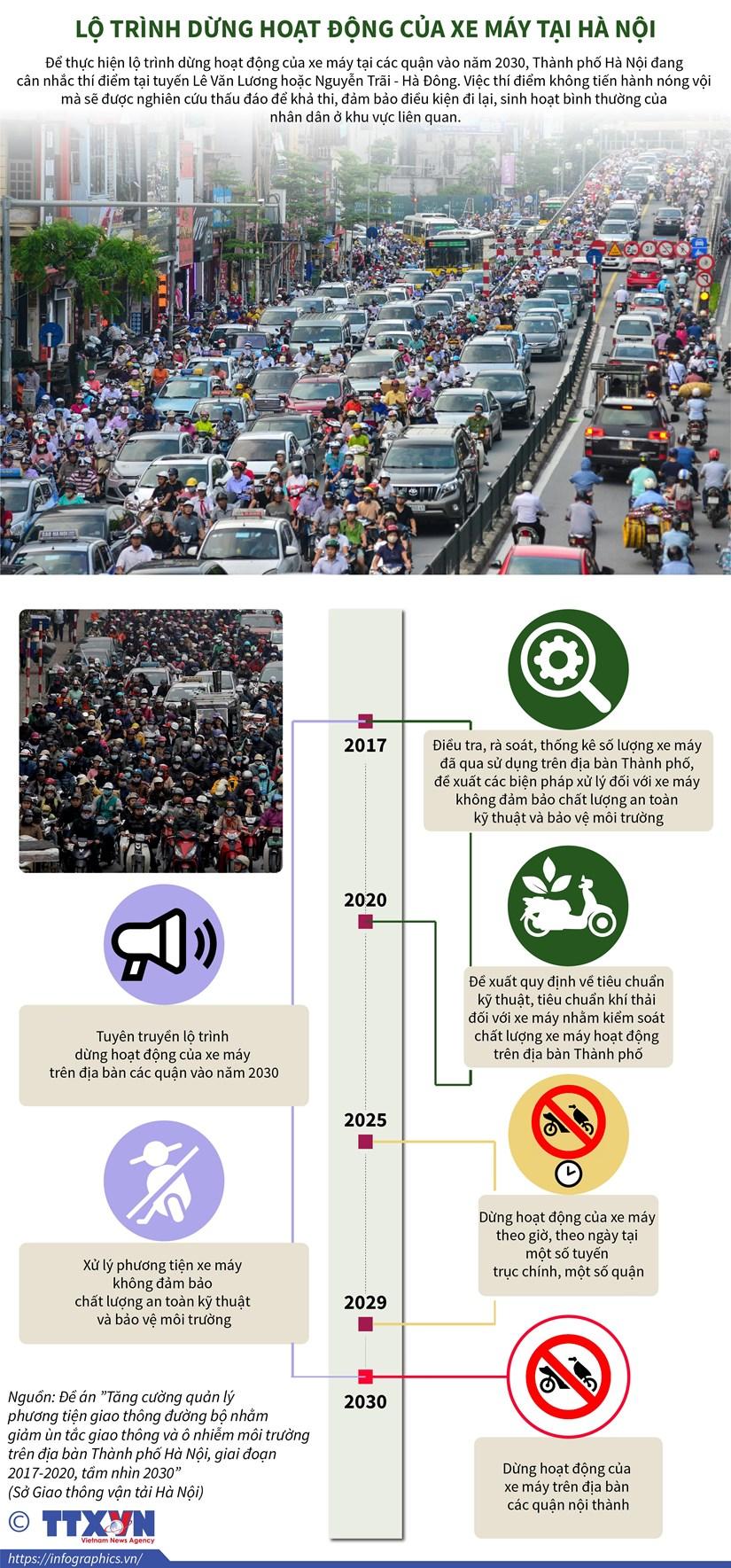 [Infographics] Lo trinh dung hoat dong cua xe may tai Ha Noi hinh anh 1