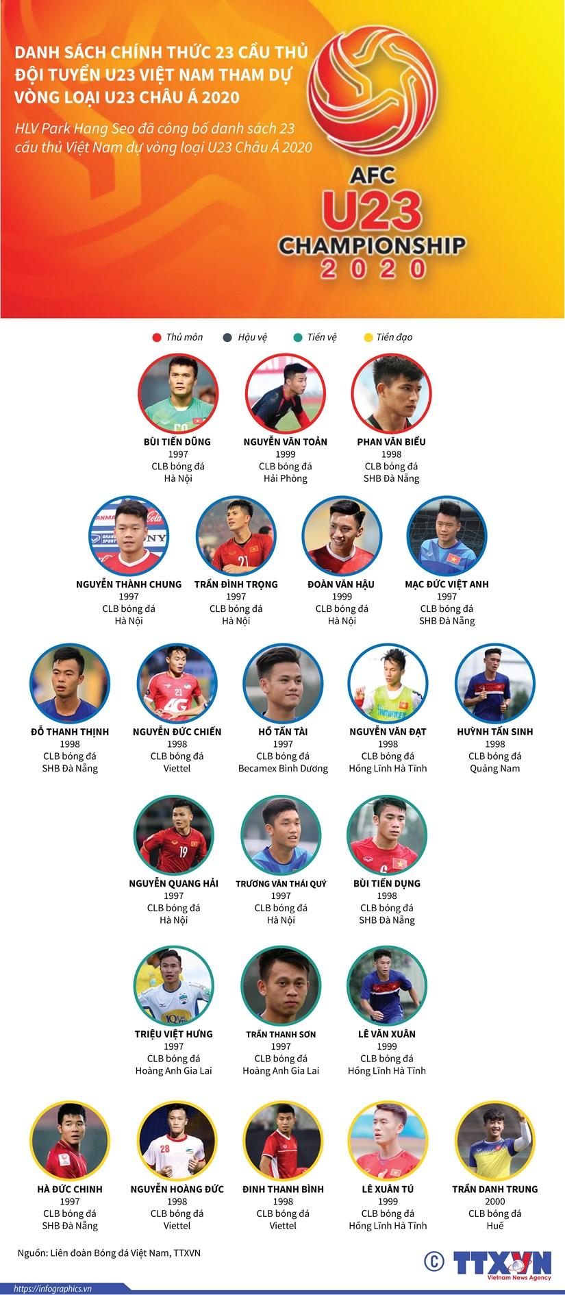 Danh sach cau thu U23 Viet Nam tham du vong loai U23 chau A 2020 hinh anh 1