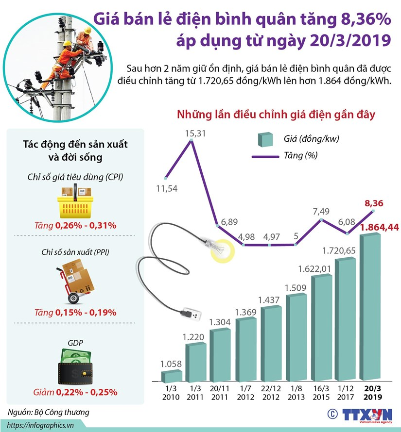 [Infographics] Gia ban le dien binh quan tang 8,36% tu 20/3 hinh anh 1