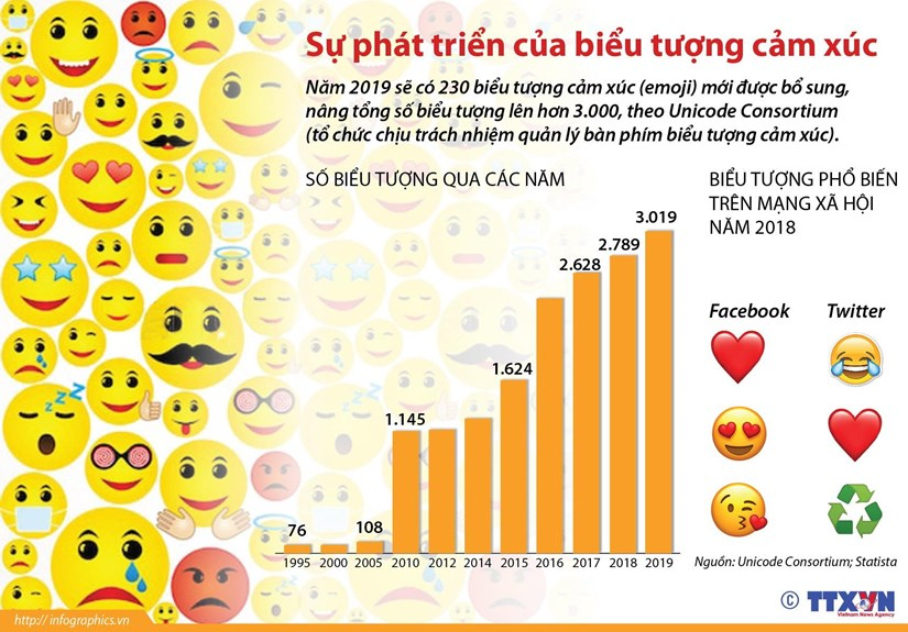 [Infographics] Diem lai su phat trien cua bieu tuong cam xuc hinh anh 1