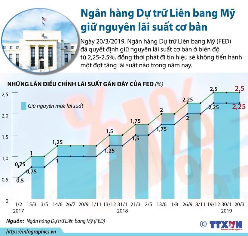 [Infographics] Ngan hang Du tru Lien bang My giu nguyen lai suat hinh anh 1