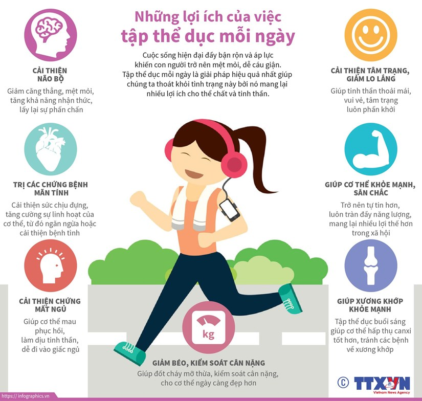 [Infographics] Nhung loi ich cua viec tap the duc moi ngay hinh anh 1