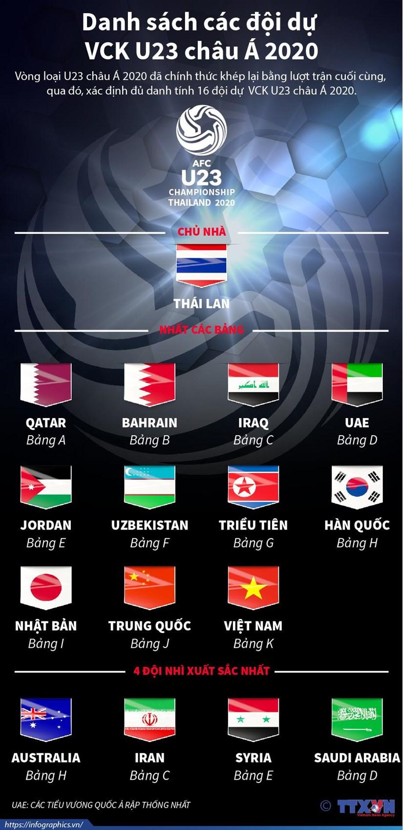 [Infographics] Danh sach cac doi du Vong chung ket U23 chau A 2020 hinh anh 1