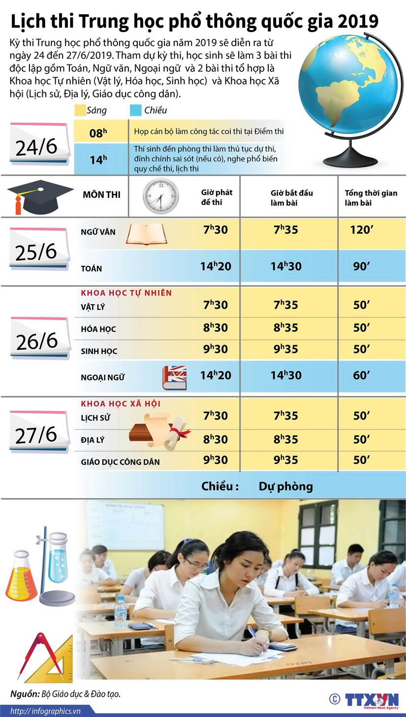 [Infographics] Lich thi Trung hoc pho thong quoc gia nam 2019 hinh anh 1