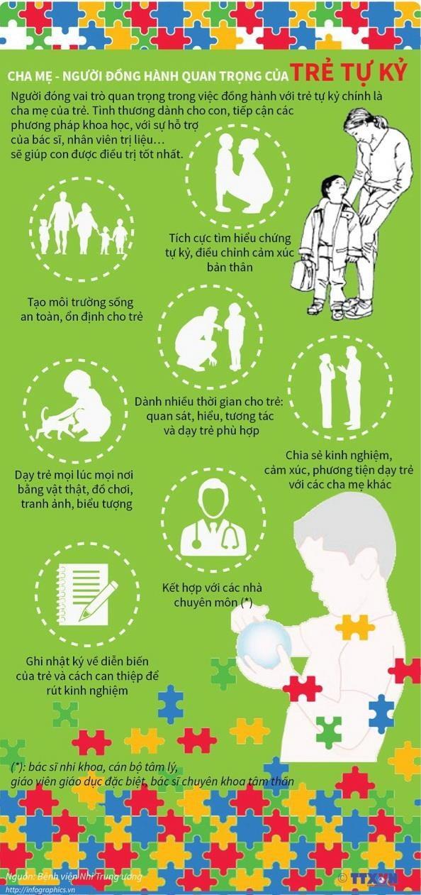 [Infographics] Cha me - nguoi dong hanh quan trong cua tre tu ky hinh anh 1