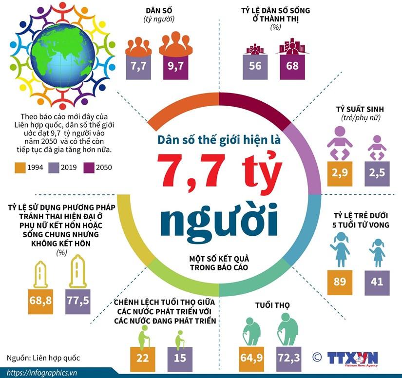 [Infographics] Dan so the gioi hien nay la khoang 7,7 ty nguoi hinh anh 1