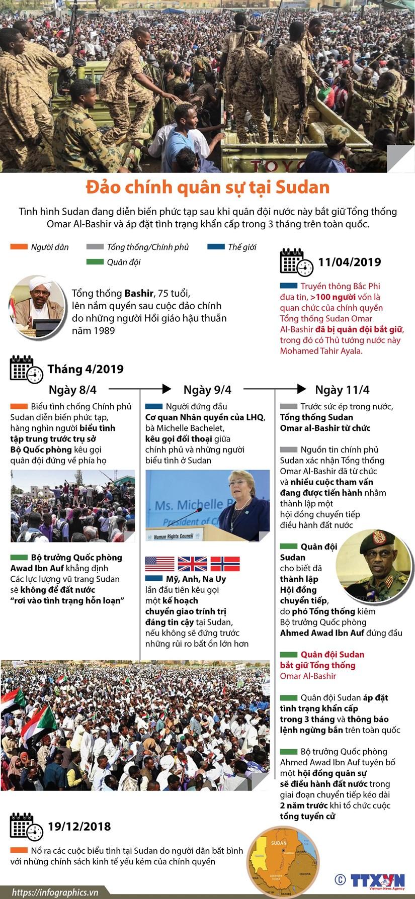 [Infographics] Dao chinh quan su tai Sudan, Tong thong bi bat giu hinh anh 1