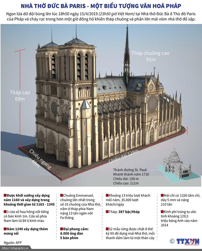 [Infographics] Nha tho Duc Ba Paris - mot bieu tuong van hoa Phap hinh anh 1