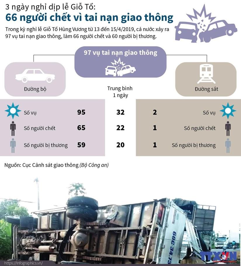 [Infographics] 66 nguoi chet vi tai nan trong 3 ngay nghi dip Gio To hinh anh 1