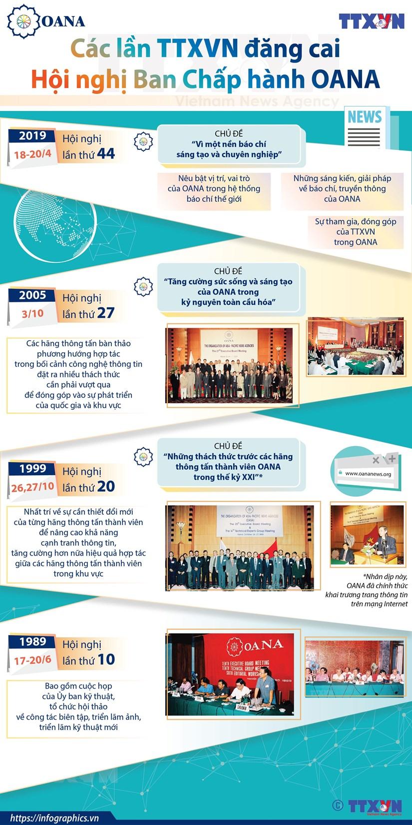 [Infographics] Cac lan TTXVN dang cai Hoi nghi Ban Chap hanh OANA hinh anh 1