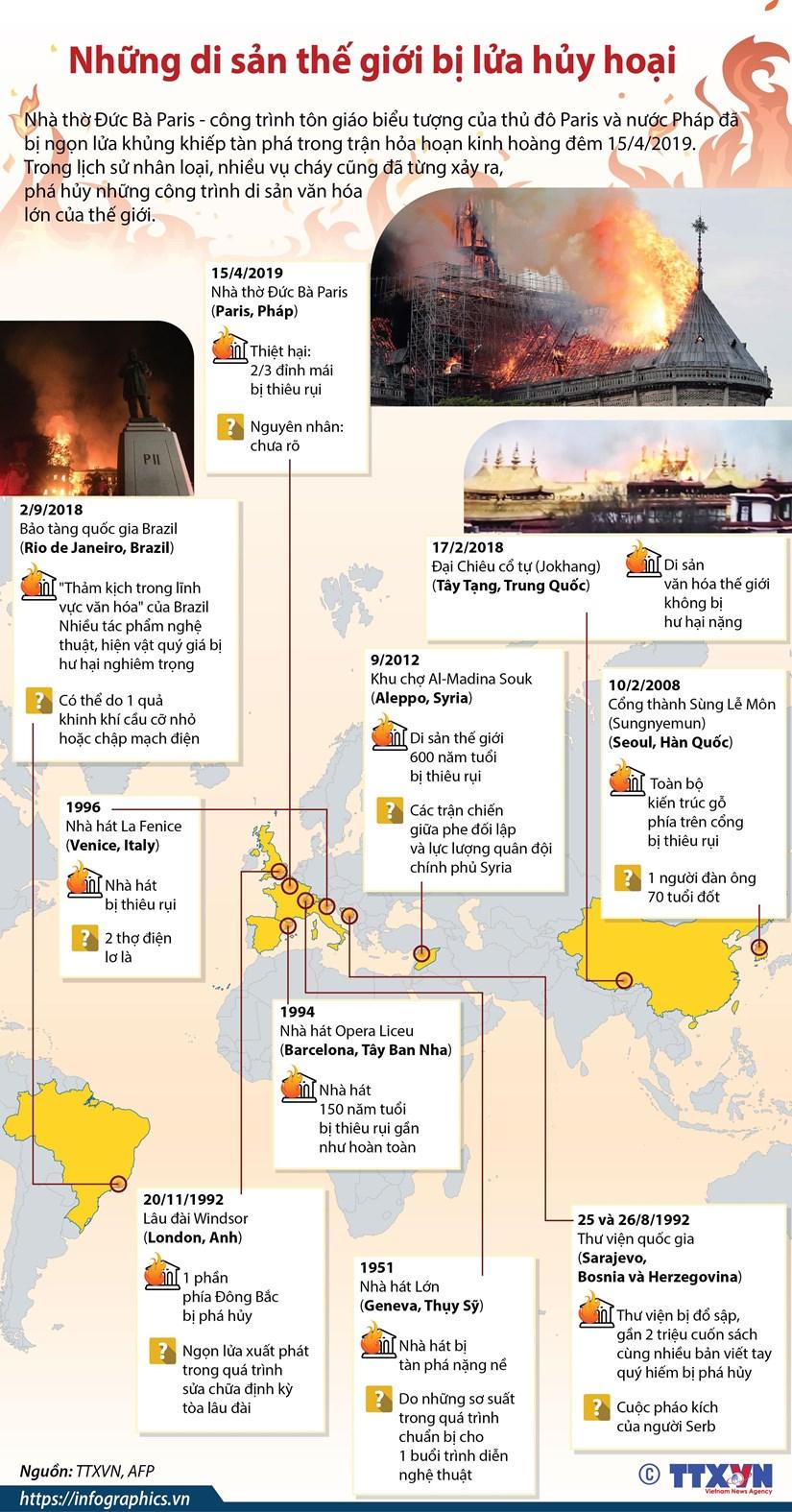 [Infographics] Diem lai nhung di san the gioi bi lua huy hoai hinh anh 1