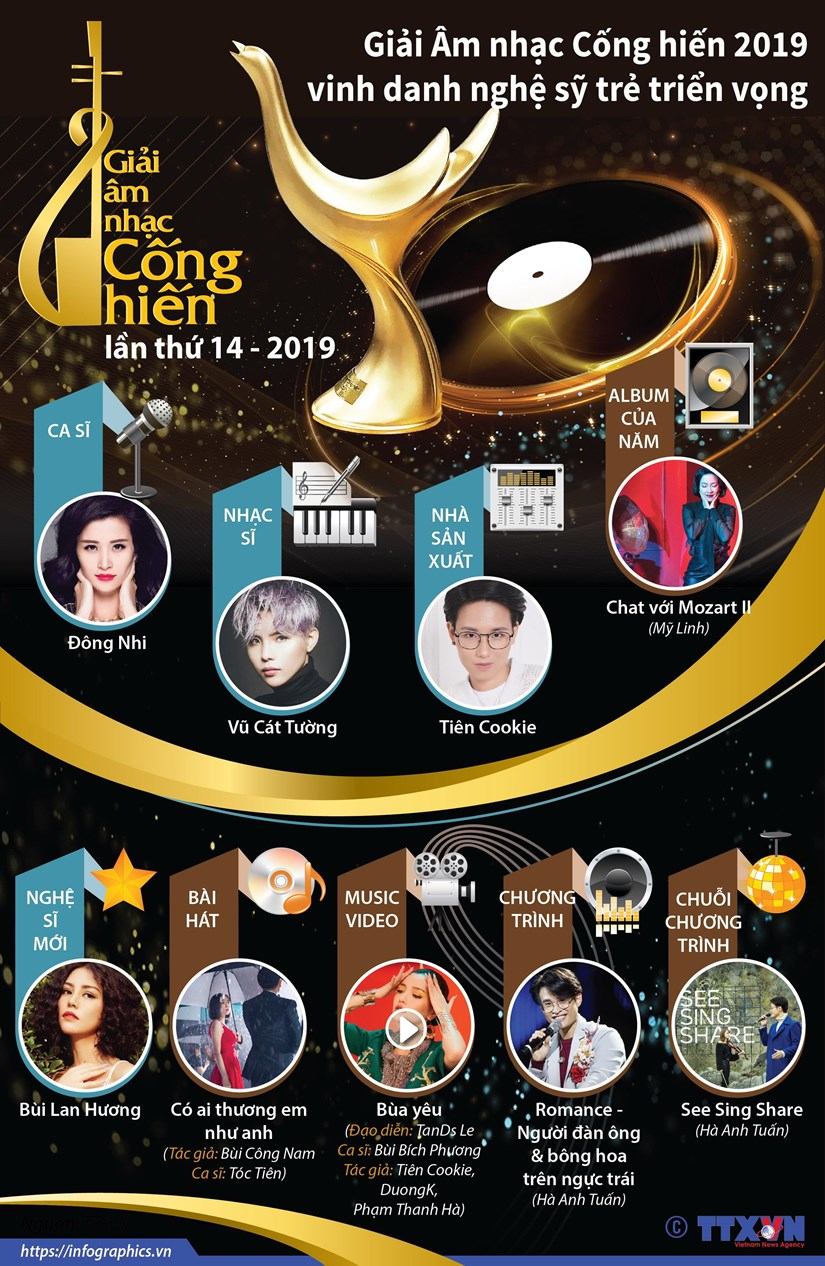 Giai Am nhac Cong hien 2019 vinh danh nghe sy tre trien vong hinh anh 1