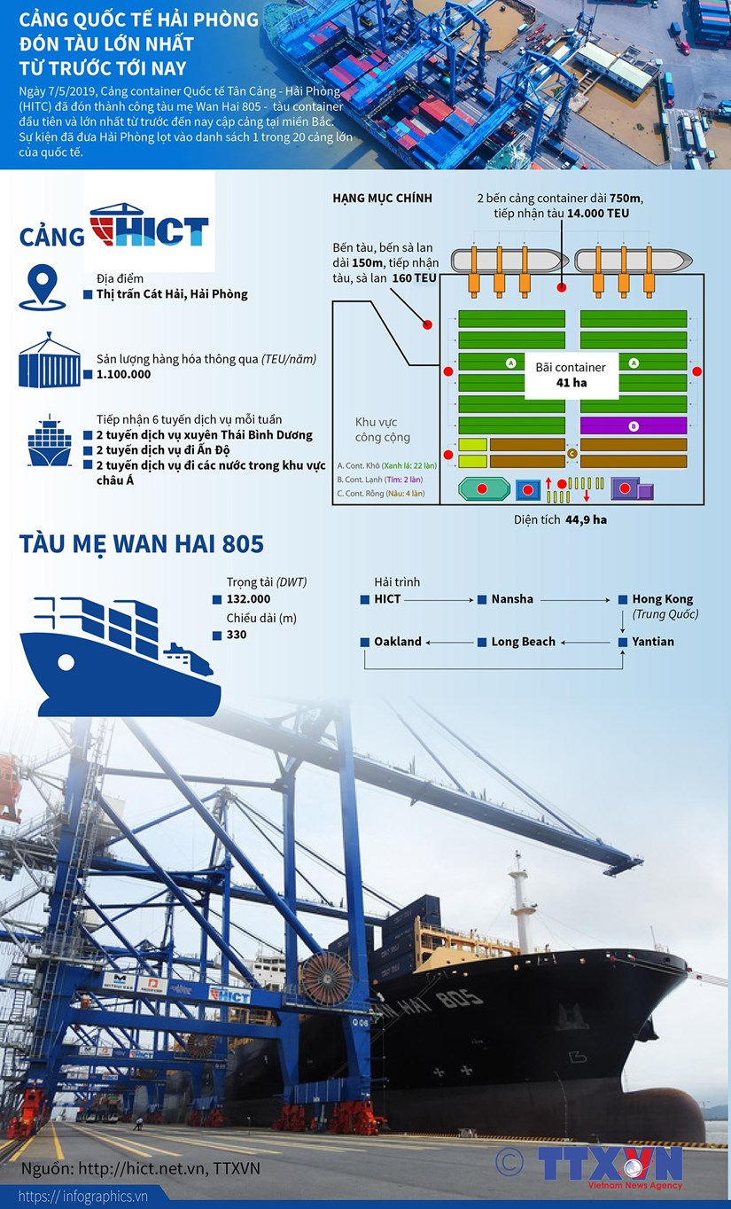[Infographics] Cang Hai Phong don tau lon nhat tu truoc toi nay hinh anh 1