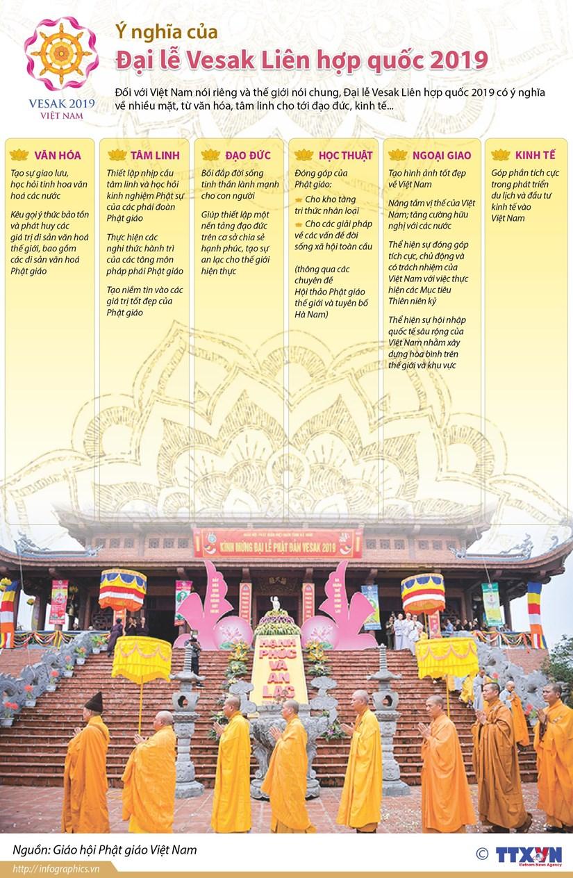 [Infographics] Y nghia cua Dai le Vesak Lien hop quoc 2019 hinh anh 1
