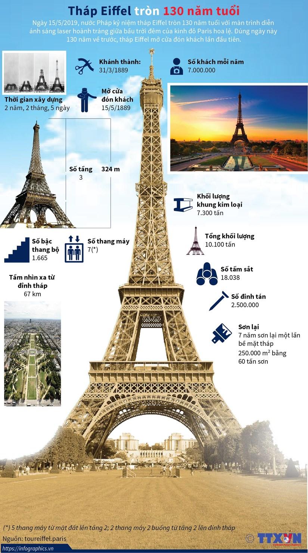 [Infographics] Thap Eiffel - bieu tuong cua Paris tron 130 nam tuoi hinh anh 1