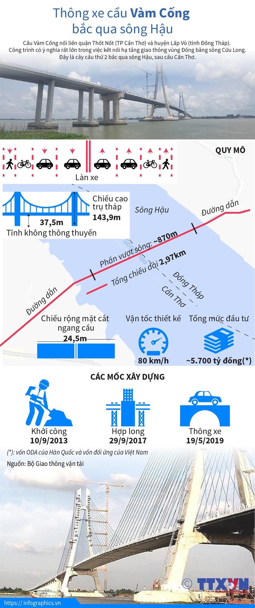 [Infographics] Chinh thuc thong xe cau Vam Cong bac qua song Hau hinh anh 1