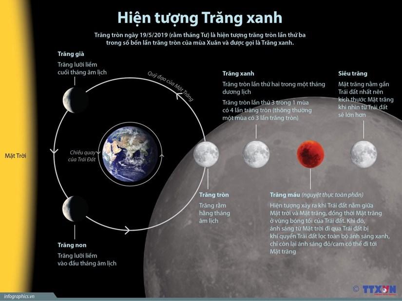[Infographics] Hien tuong trang xanh trong ngay ram thang Tu hinh anh 1