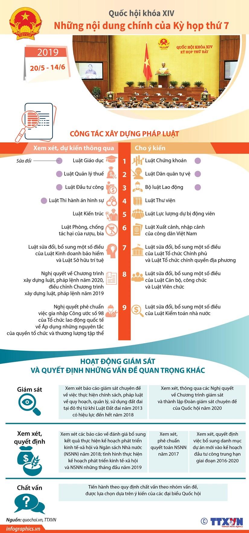 [Infographics] Noi dung chinh cua Ky hop thu 7, Quoc hoi khoa XIV hinh anh 1
