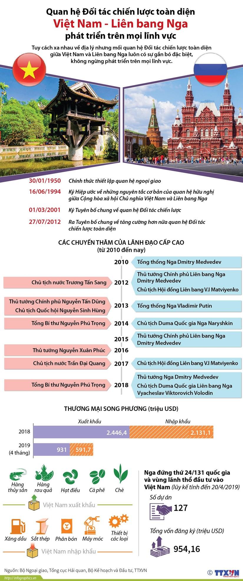 [Infographics] Quan he Doi tac chien luoc toan dien Viet Nam-Nga hinh anh 1