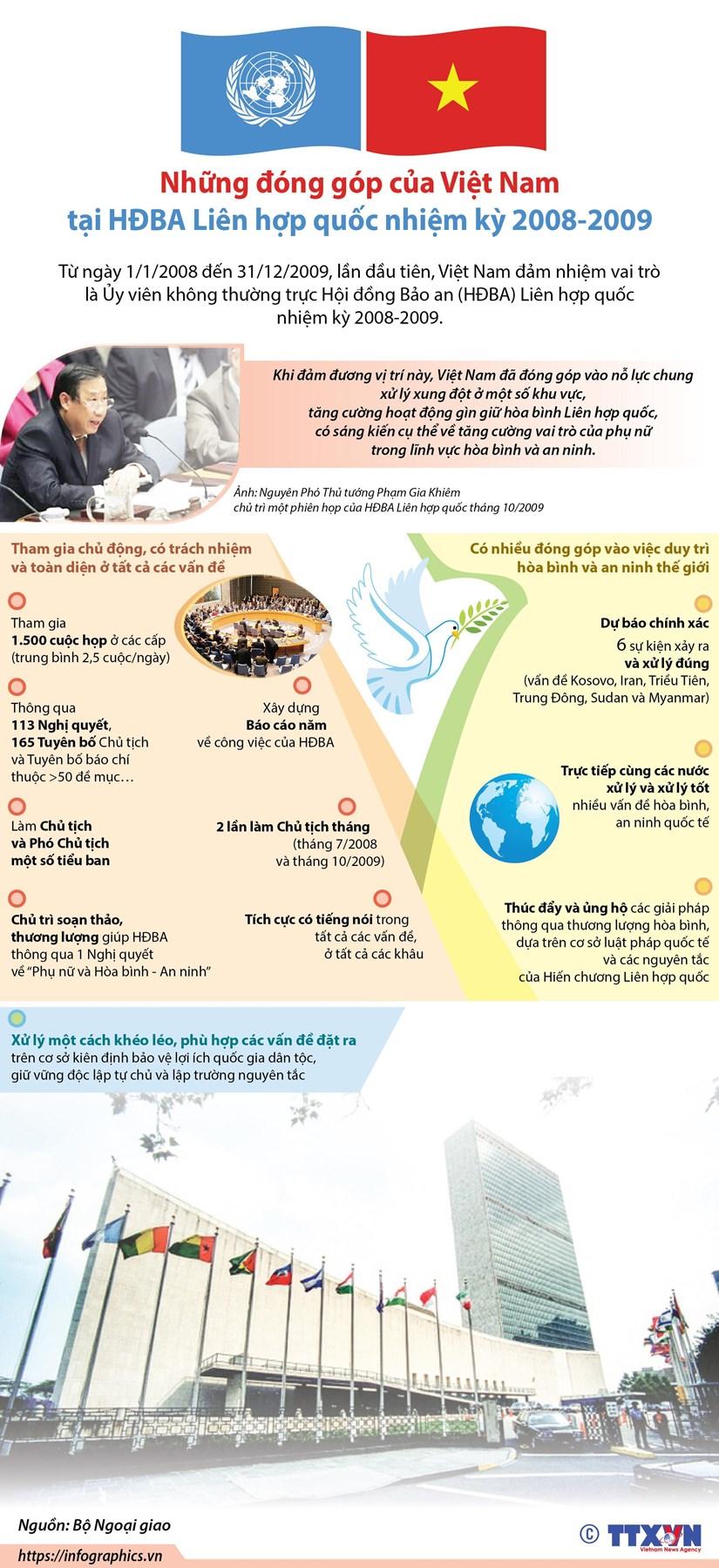 [Infographics] Nhung dong gop cua Viet Nam tai HDBA Lien hop quoc hinh anh 1