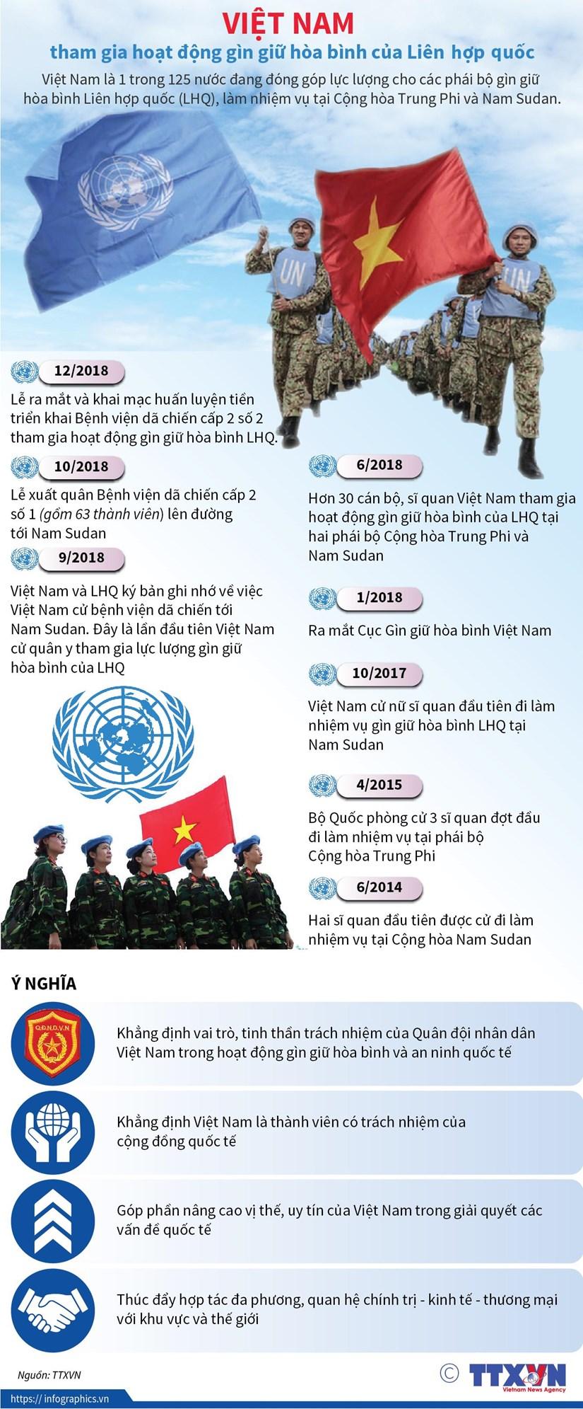 [Infographics] Viet Nam tham gia hoat dong gin giu hoa binh cua LHQ hinh anh 1