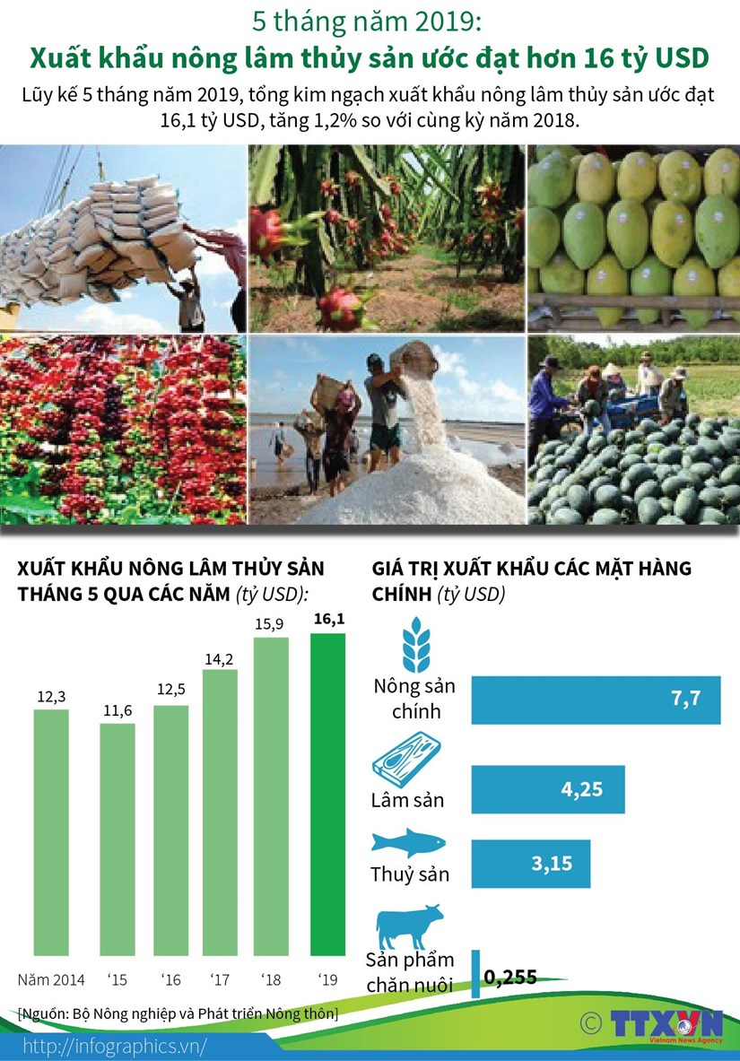[Infographics] Xuat khau nong lam thuy san uoc dat hon 16 ty USD hinh anh 1