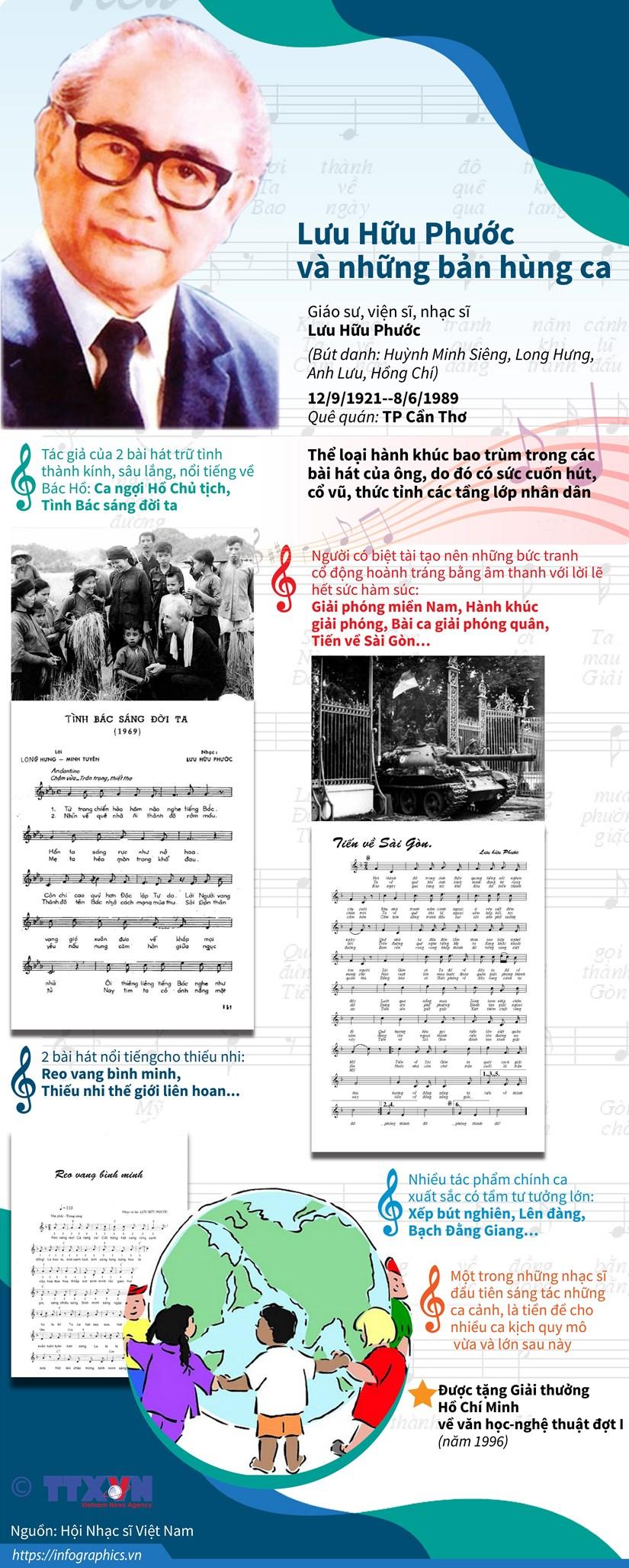 [Infographics] Nhac sy Luu Huu Phuoc va nhung ban hung ca hinh anh 1