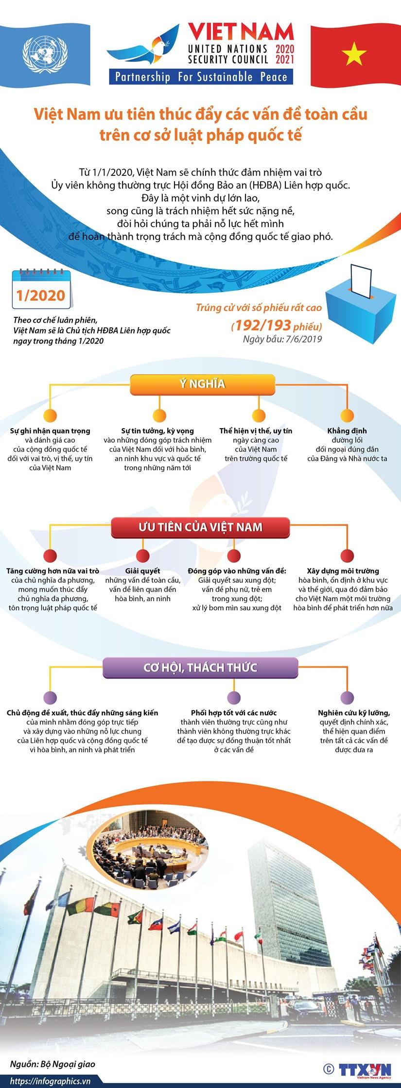 [Infographics] Viet Nam uu tien thuc day cac van de toan cau hinh anh 1