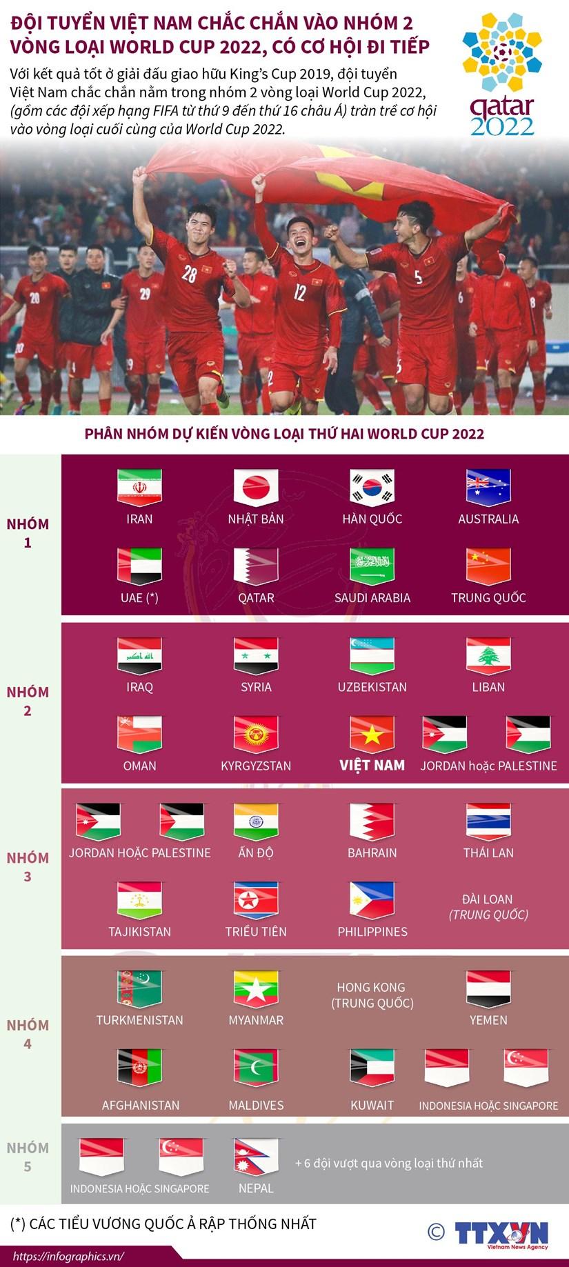 [Infographics] Doi tuyen Viet Nam vao nhom 2 vong loai World Cup 2022 hinh anh 1