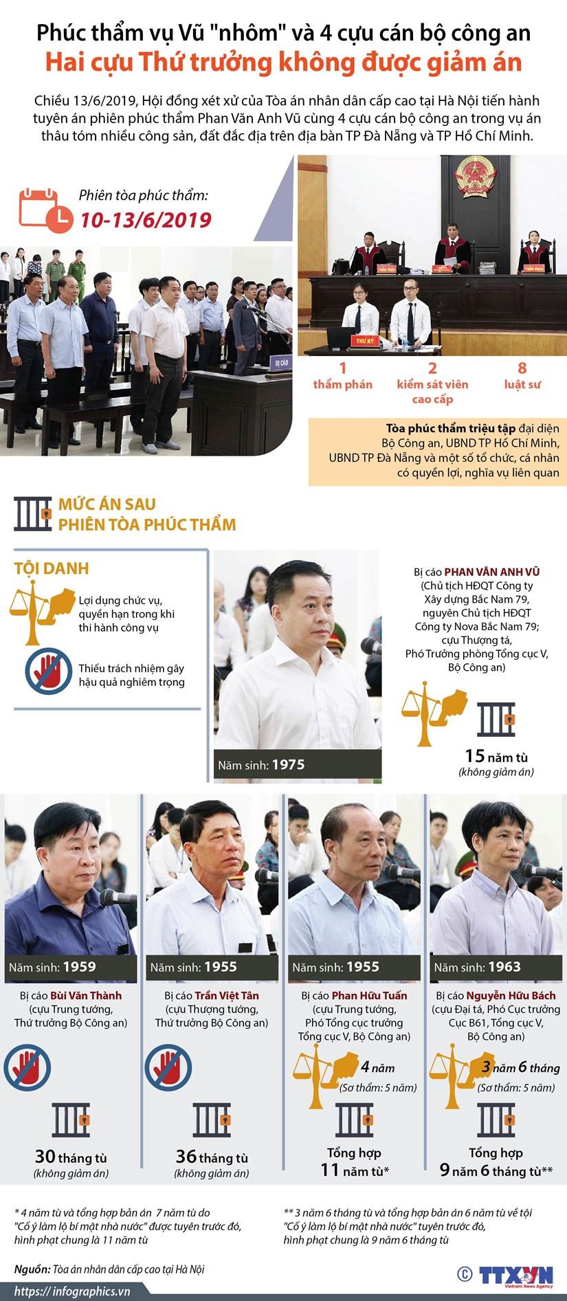 [Infographics] Muc an sau phien toa phuc tham vu Vu 'nhom' hinh anh 1