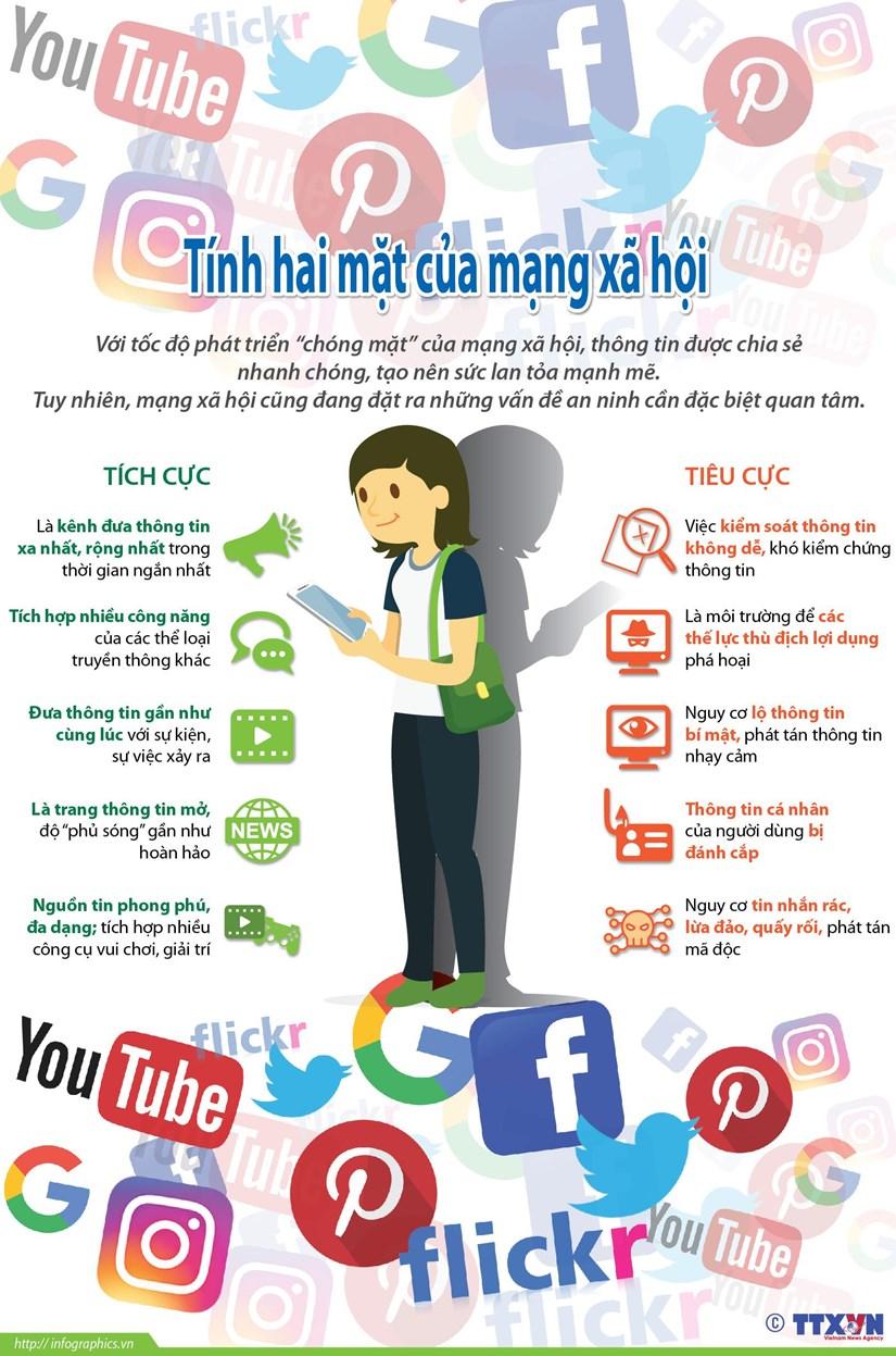 [Infographics] Mang xa hoi va nhung mat trai dang luu tam hinh anh 1