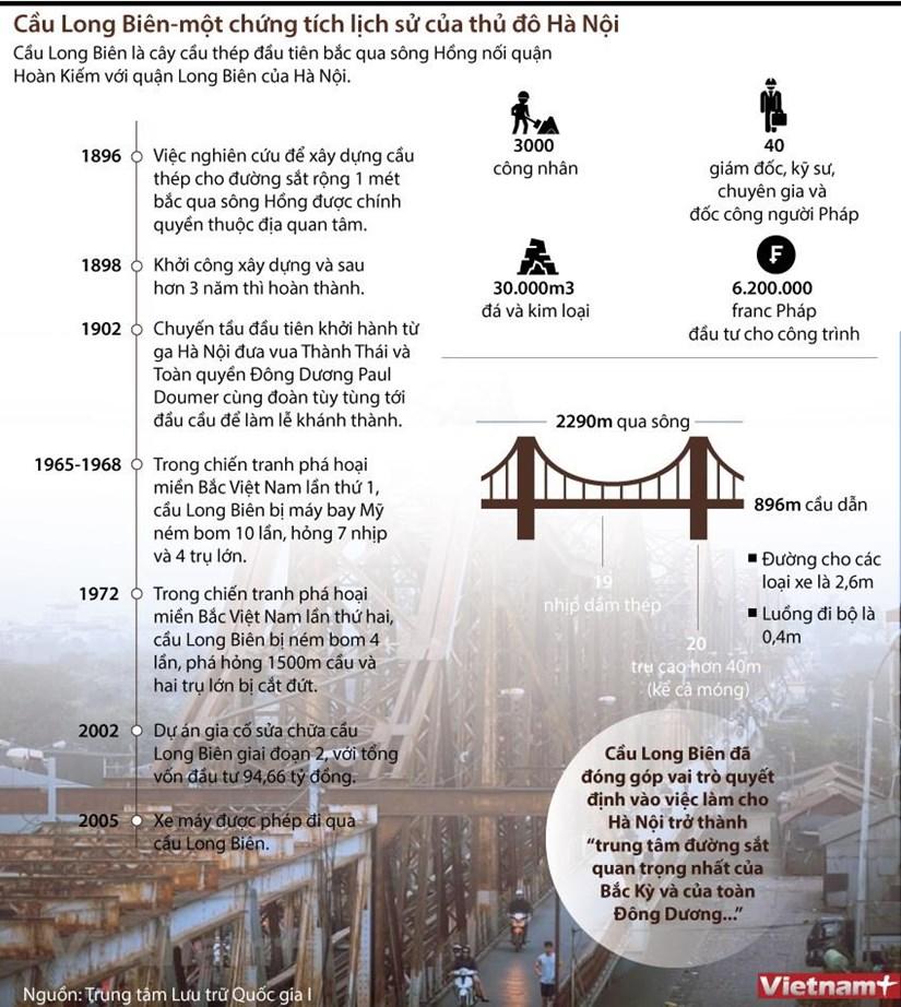 [Infographics] Cau Long Bien - chung tich lich su cua thu do Ha Noi hinh anh 1