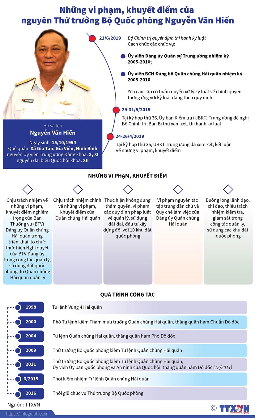 [Infographics] Vi pham cua nguyen Thu truong Nguyen Van Hien hinh anh 1