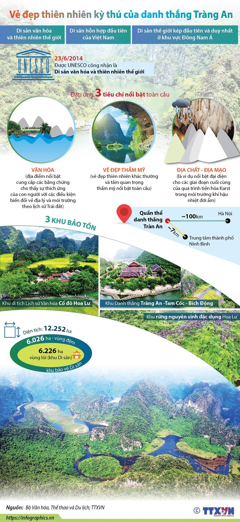 [Infographics] Ve dep thien nhien ky thu cua danh thang Trang An hinh anh 1