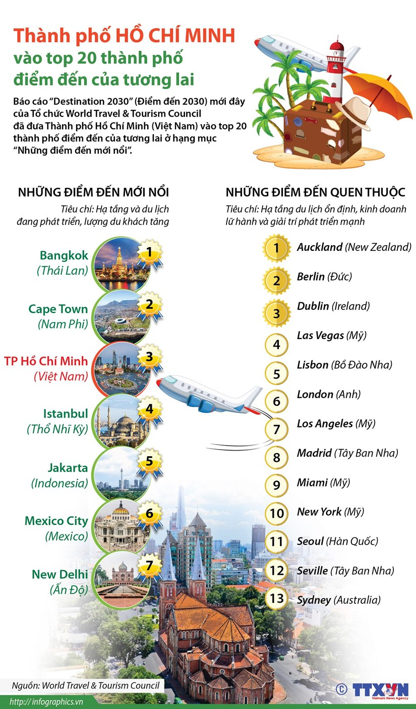[Infographics] TP.HCM vao top 20 thanh pho diem den cua tuong lai hinh anh 1