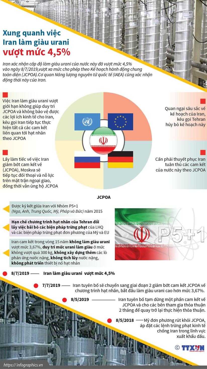 [Infographics] Xung quanh viec Iran lam giau urani vuot muc 4,5% hinh anh 1